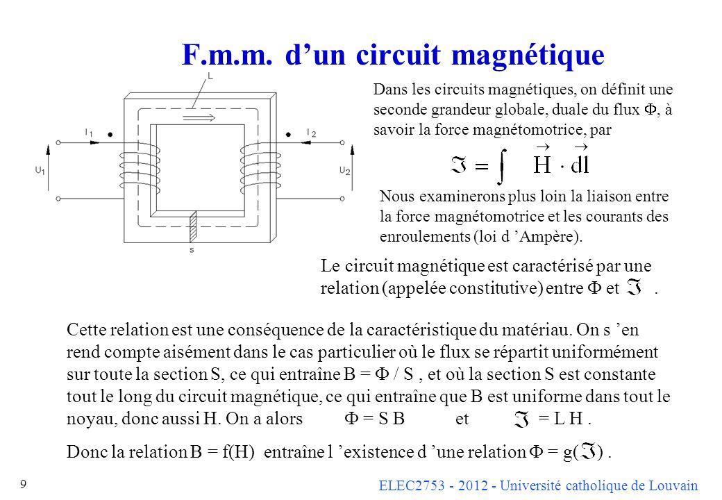 F.m.m. d'un circuit magnétique