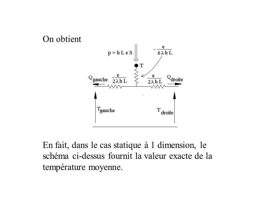 On obtient En fait, dans le cas statique à 1 dimension, le schéma ci-dessus fournit la valeur exacte de la température moyenne.