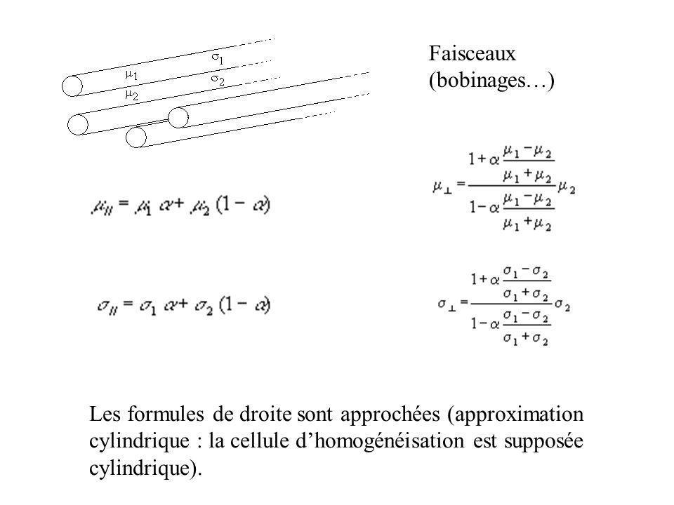 Faisceaux (bobinages…)