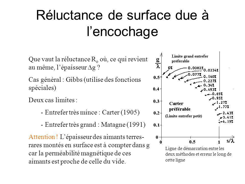 Réluctance de surface due à l'encochage