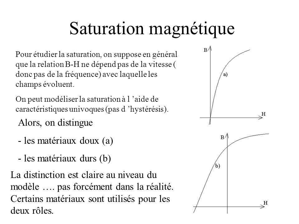 Saturation magnétique