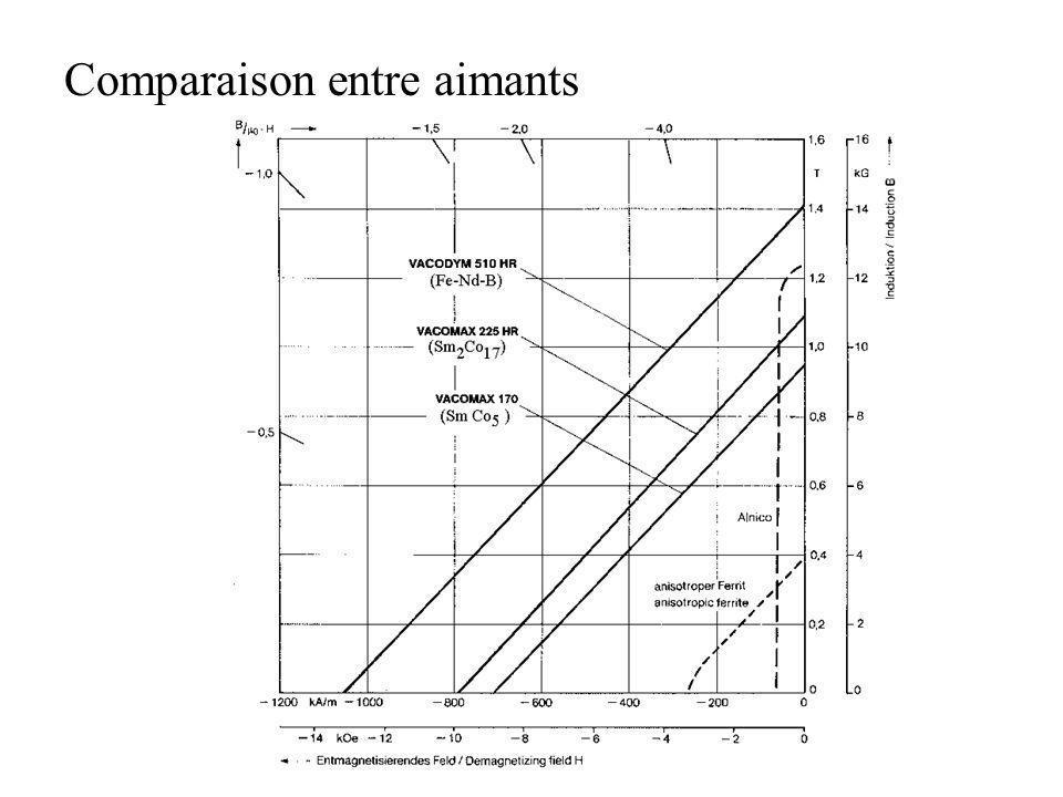 Comparaison entre aimants