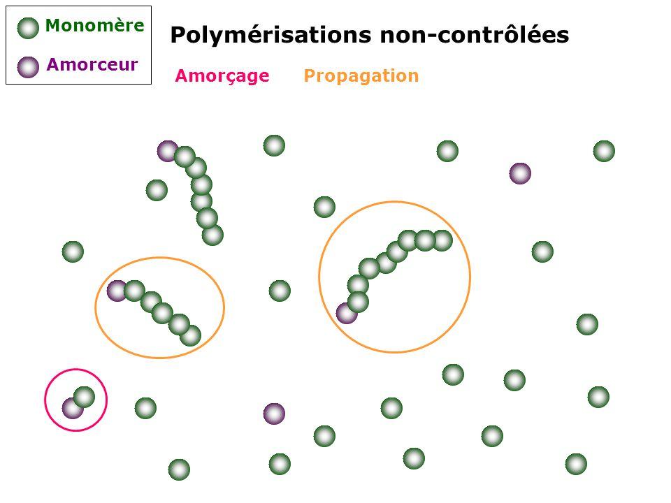 Polymérisations non-contrôlées