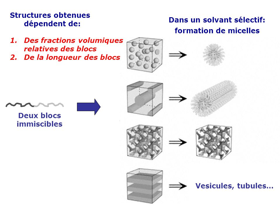 Deux blocs immiscibles