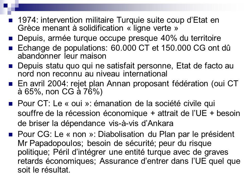 1974: intervention militaire Turquie suite coup d'Etat en Grèce menant à solidification « ligne verte »