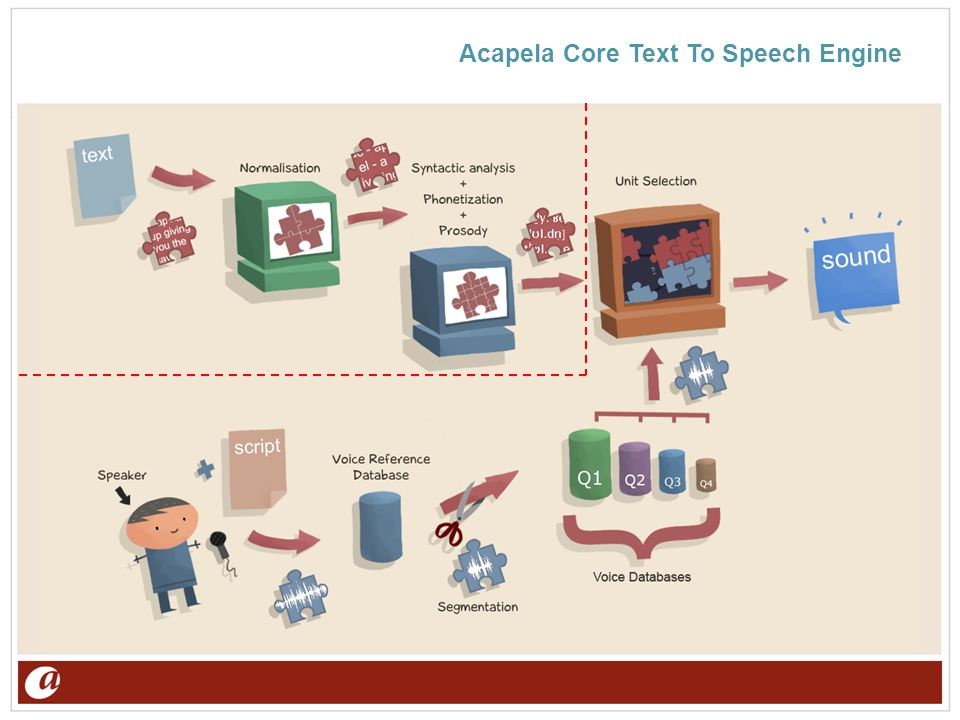 Acapela Core Text To Speech Engine