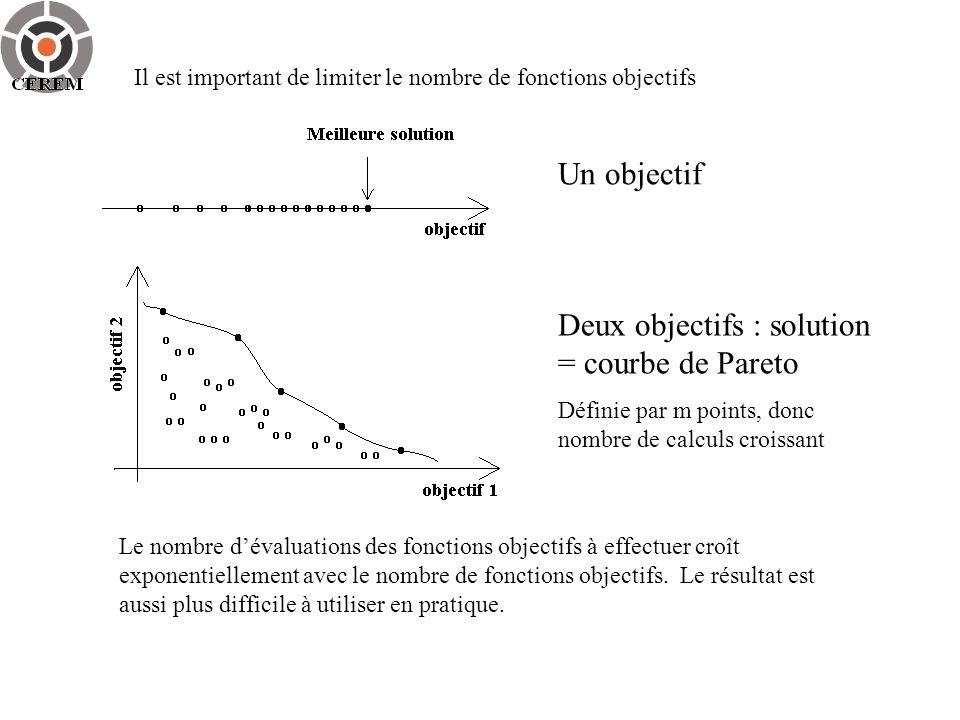 Deux objectifs : solution = courbe de Pareto
