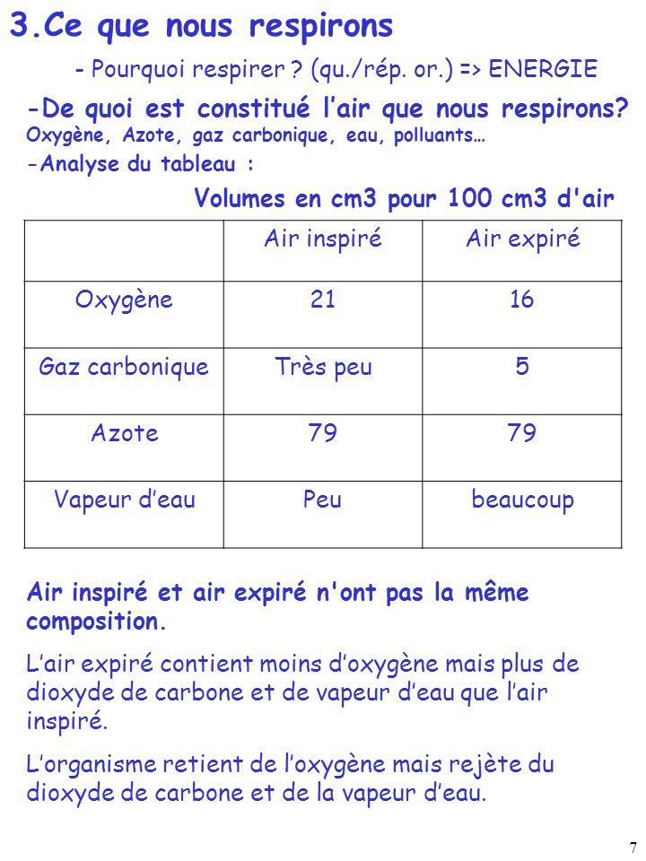 3.Ce que nous respirons - Pourquoi respirer (qu./rép. or.) => ENERGIE. -De quoi est constitué l'air que nous respirons