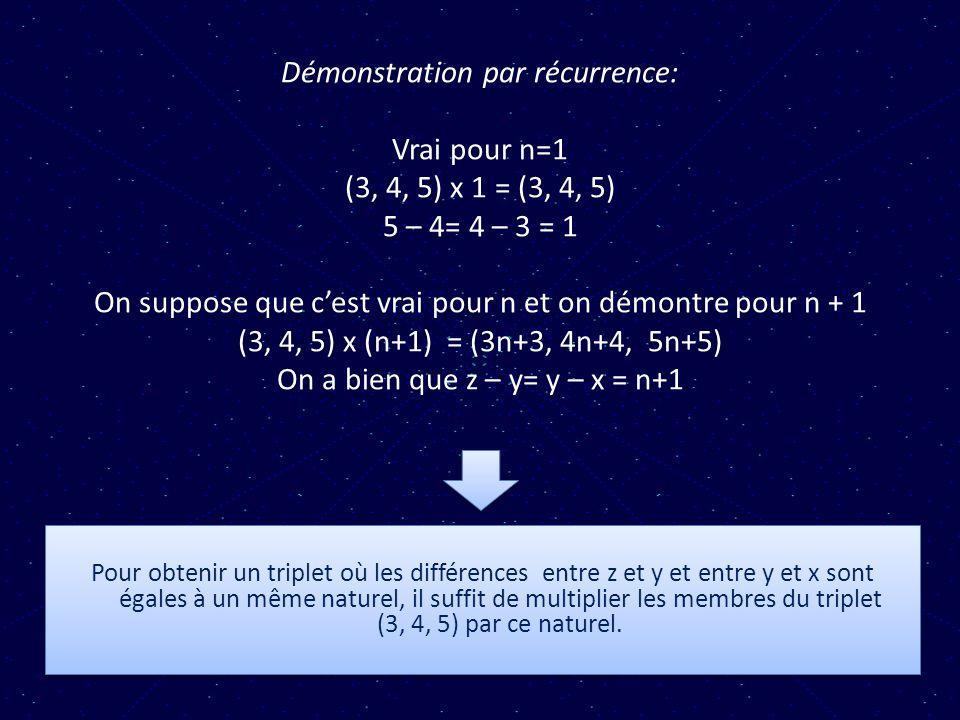 Démonstration par récurrence: Vrai pour n=1 (3, 4, 5) x 1 = (3, 4, 5) 5 – 4= 4 – 3 = 1 On suppose que c'est vrai pour n et on démontre pour n + 1 (3, 4, 5) x (n+1) = (3n+3, 4n+4, 5n+5) On a bien que z – y= y – x = n+1