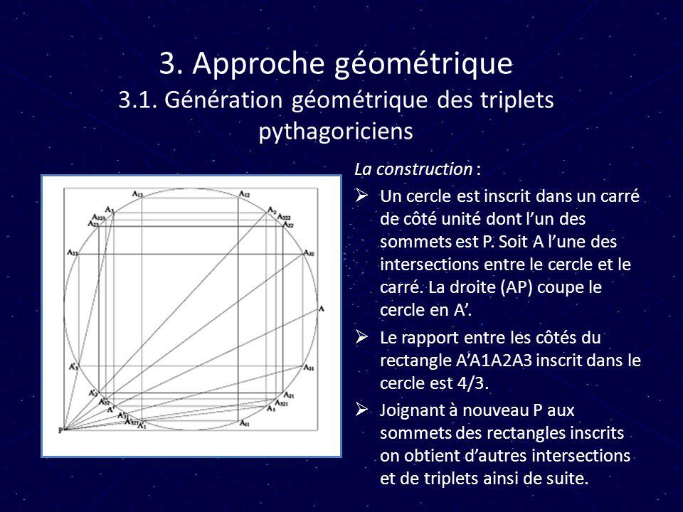 3. Approche géométrique 3.1. Génération géométrique des triplets pythagoriciens