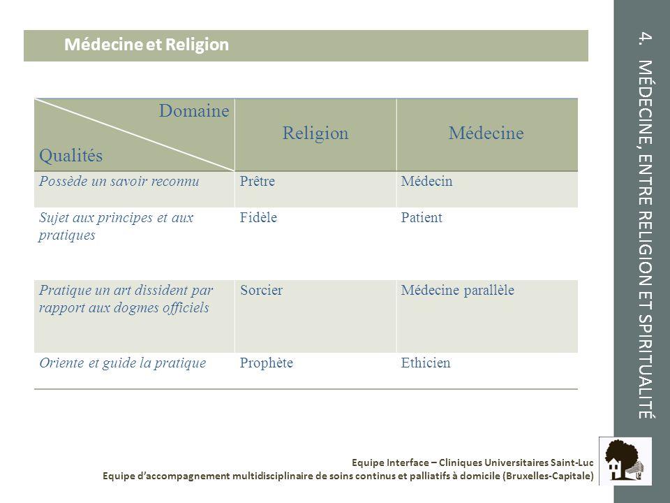 4. MÉDECINE, ENTRE RELIGION ET SPIRITUALITÉ