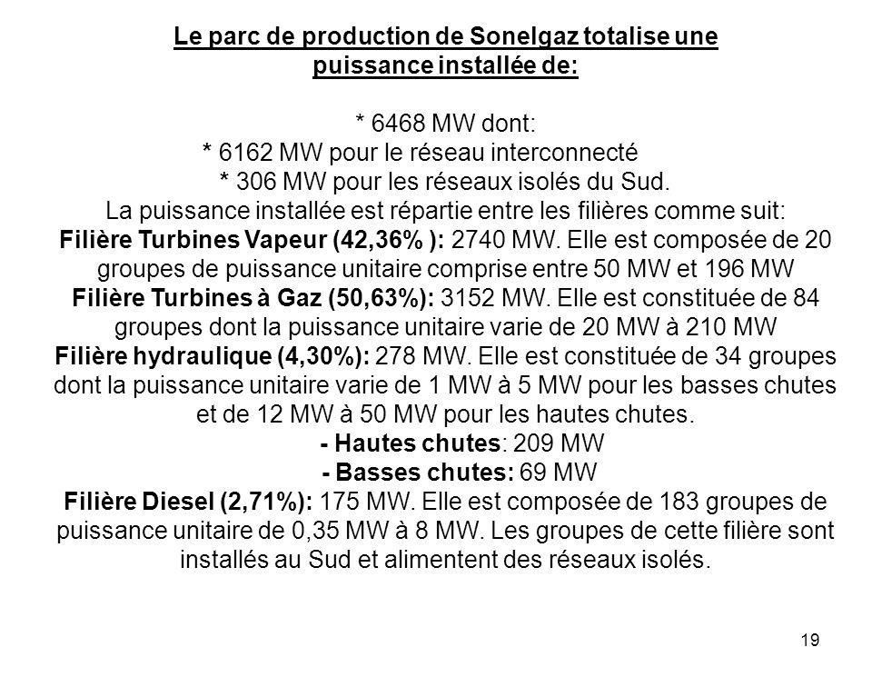Le parc de production de Sonelgaz totalise une puissance installée de: