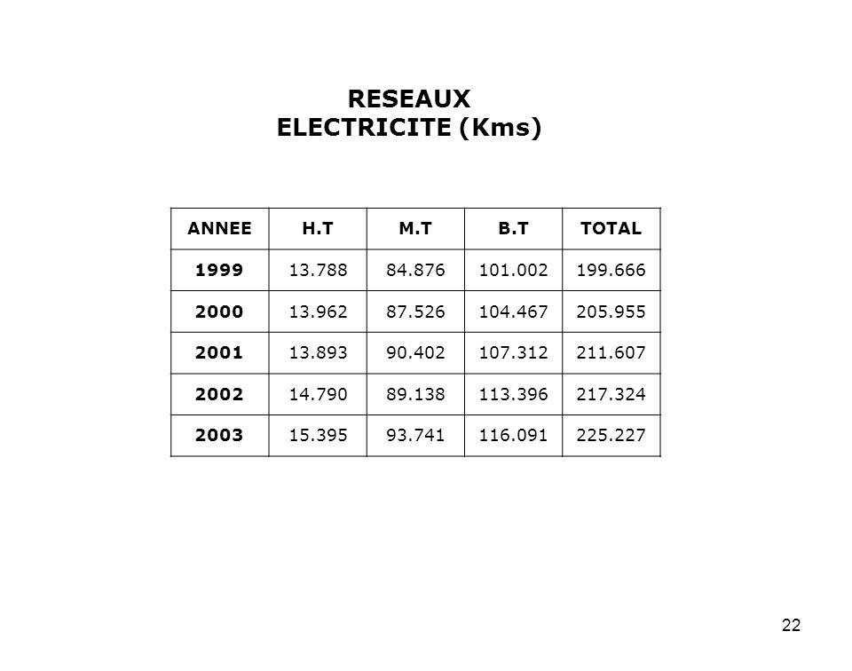 RESEAUX ELECTRICITE (Kms)