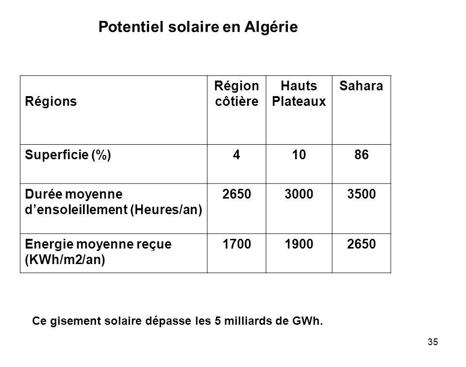 Potentiel solaire en Algérie
