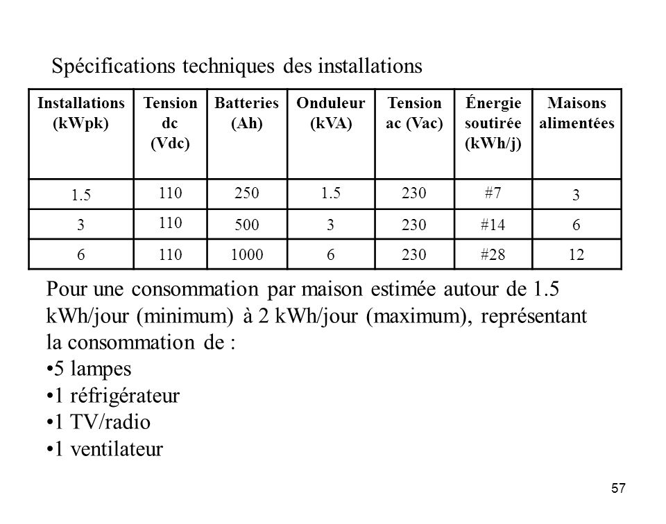 Énergie soutirée (kWh/j)
