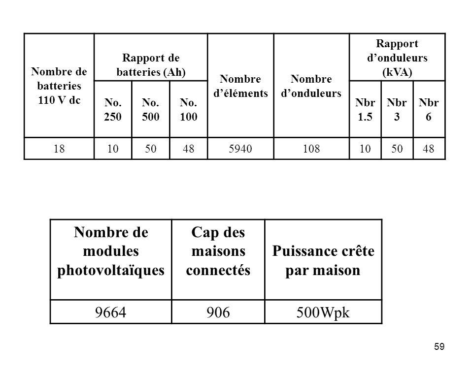 Nombre de modules photovoltaïques Cap des maisons connectés