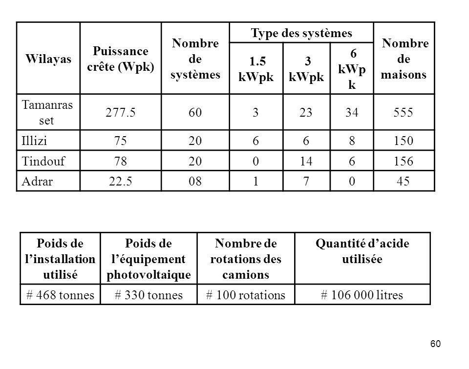 Poids de l'installation utilisé Poids de l'équipement photovoltaique