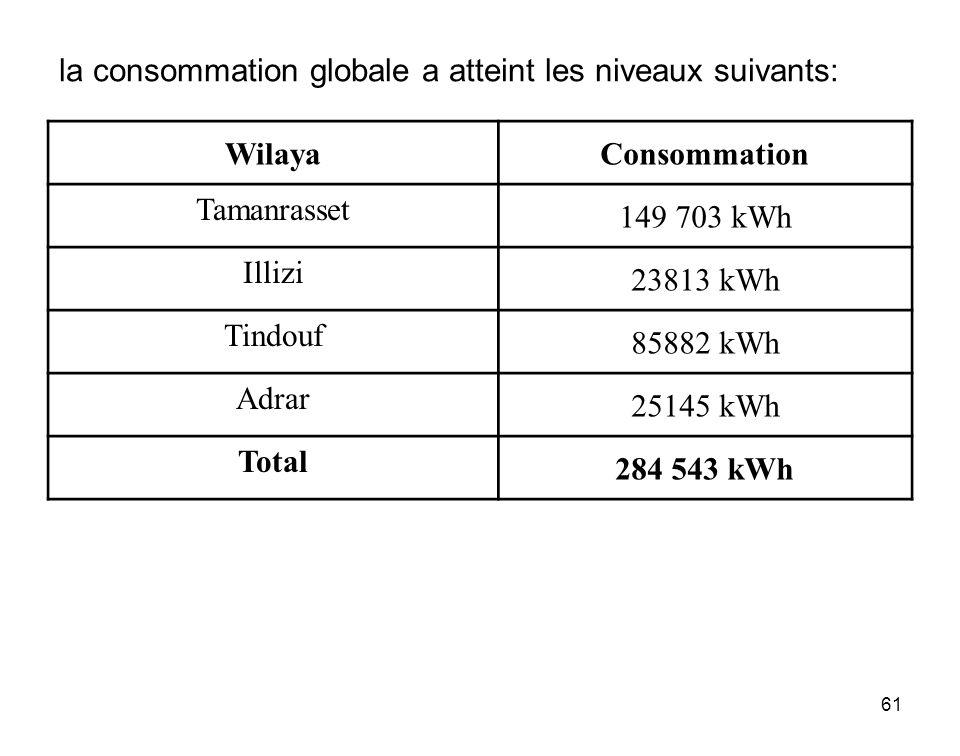 la consommation globale a atteint les niveaux suivants: