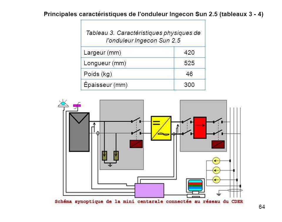 Tableau 3. Caractéristiques physiques de l onduleur Ingecon Sun 2.5