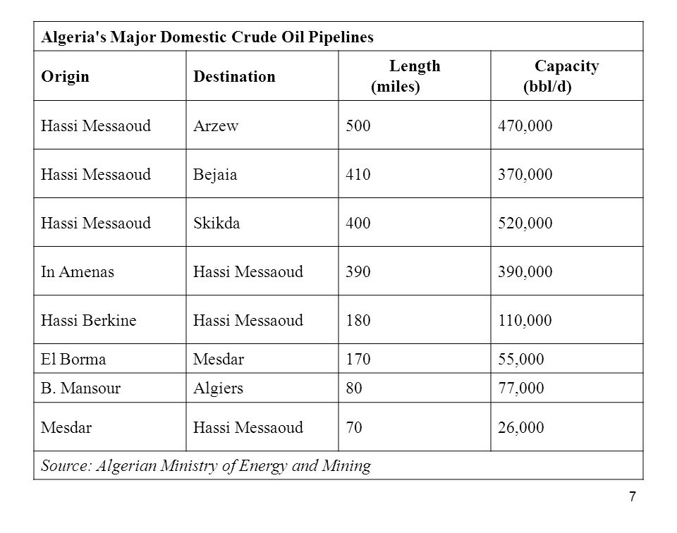 Algeria s Major Domestic Crude Oil Pipelines