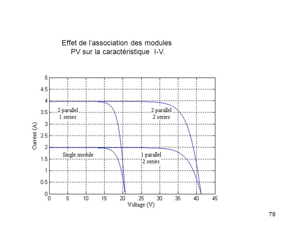Effet de l'association des modules PV sur la caractéristique I-V.