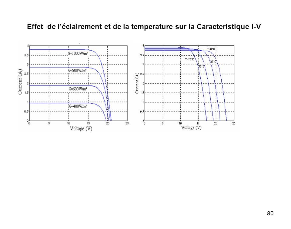 Effet de l'éclairement et de la temperature sur la Caracteristique I-V
