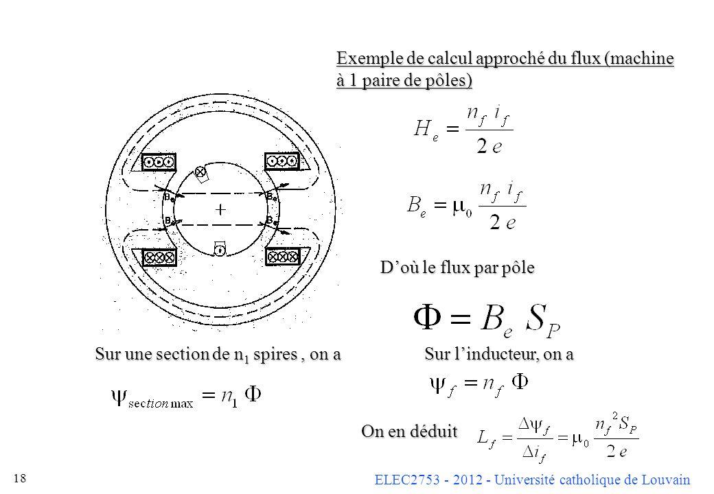 Exemple de calcul approché du flux (machine à 1 paire de pôles)
