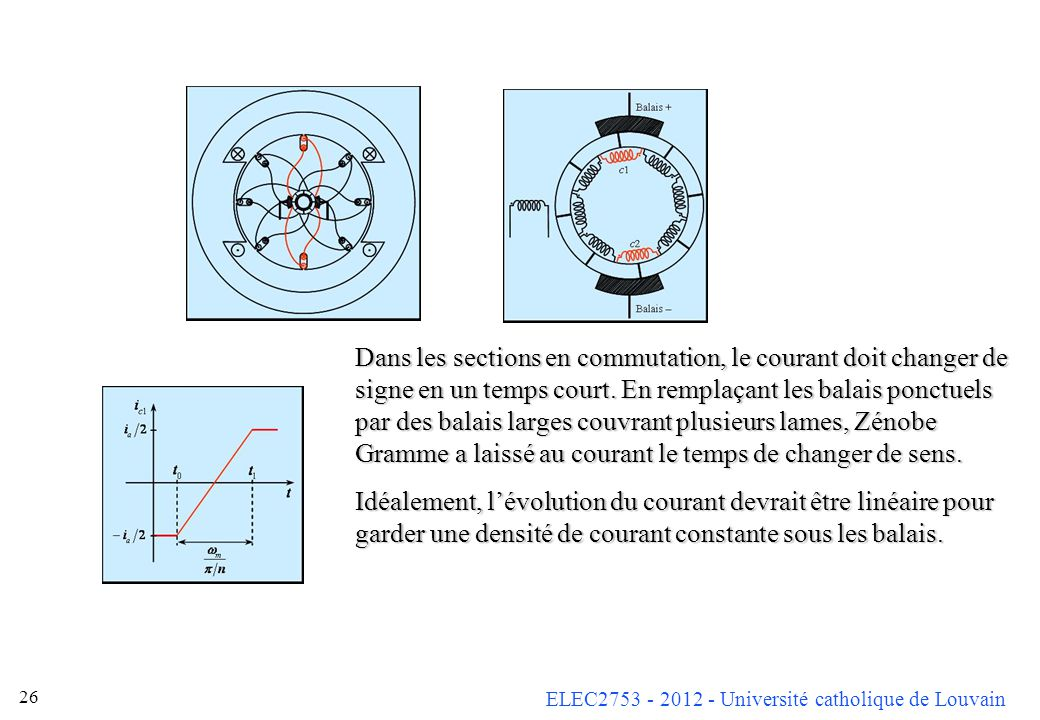 Dans les sections en commutation, le courant doit changer de signe en un temps court. En remplaçant les balais ponctuels par des balais larges couvrant plusieurs lames, Zénobe Gramme a laissé au courant le temps de changer de sens.