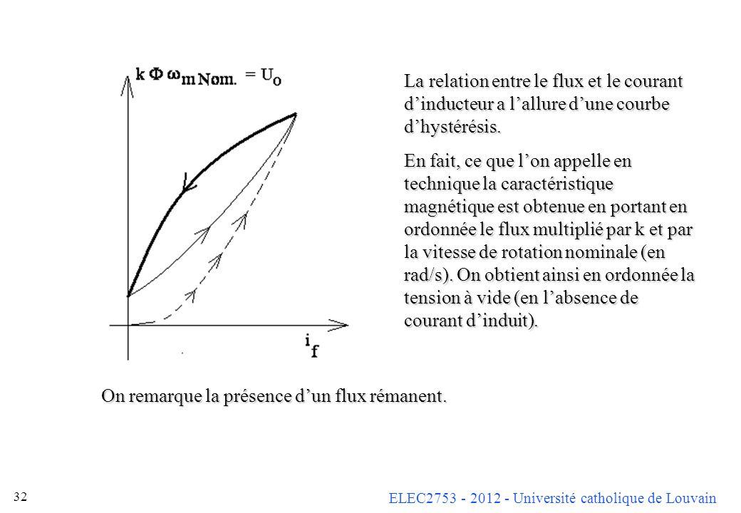 La relation entre le flux et le courant d'inducteur a l'allure d'une courbe d'hystérésis.