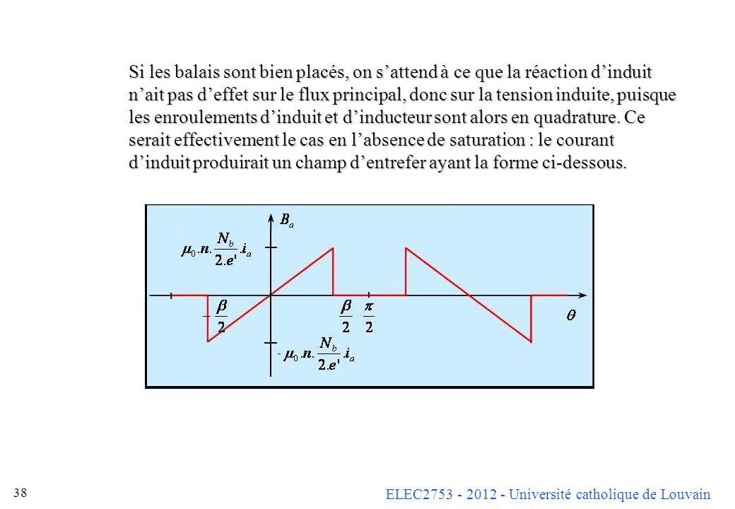 Si les balais sont bien placés, on s'attend à ce que la réaction d'induit n'ait pas d'effet sur le flux principal, donc sur la tension induite, puisque les enroulements d'induit et d'inducteur sont alors en quadrature.