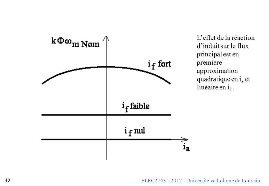 L'effet de la réaction d'induit sur le flux principal est en première approximation quadratique en ia et linéaire en if .