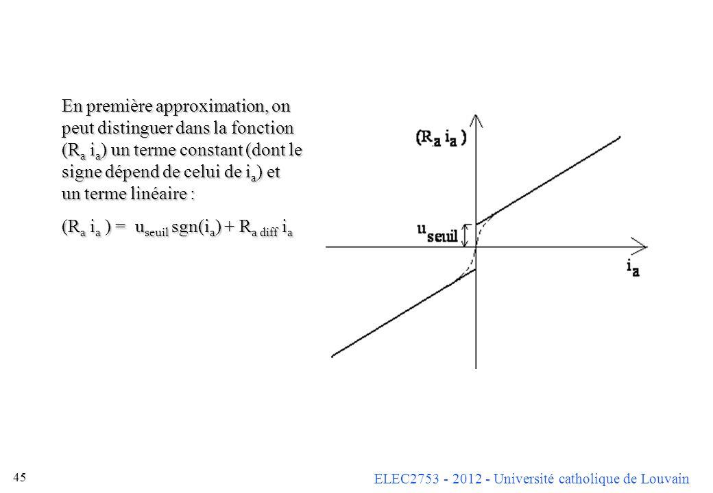 En première approximation, on peut distinguer dans la fonction (Ra ia) un terme constant (dont le signe dépend de celui de ia) et un terme linéaire :