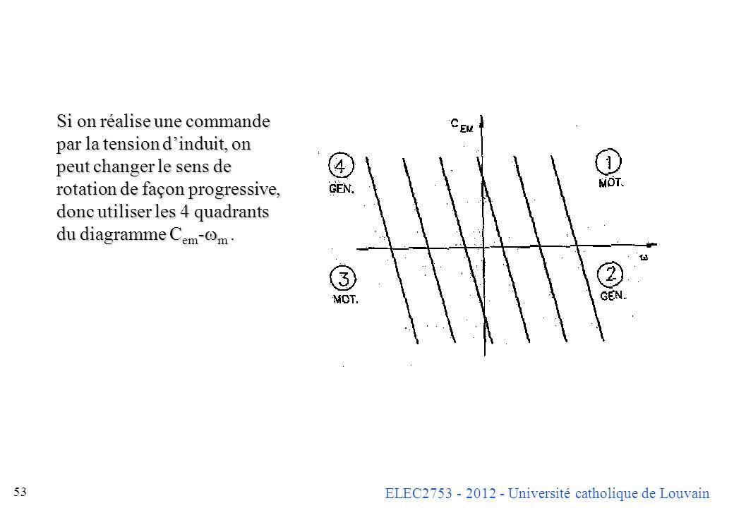 Si on réalise une commande par la tension d'induit, on peut changer le sens de rotation de façon progressive, donc utiliser les 4 quadrants du diagramme Cem-wm .