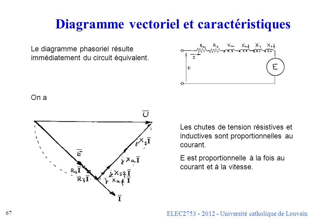 Diagramme vectoriel et caractéristiques