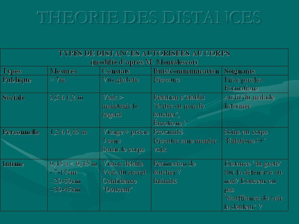 THEORIE DES DISTANCES
