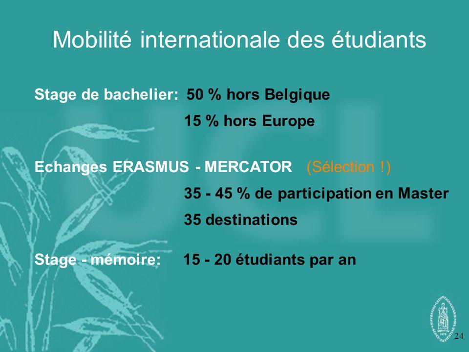 Mobilité internationale des étudiants