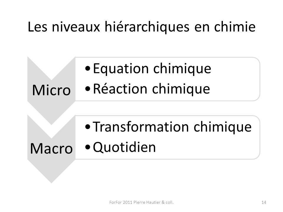 Les niveaux hiérarchiques en chimie