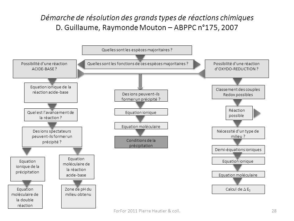Démarche de résolution des grands types de réactions chimiques D