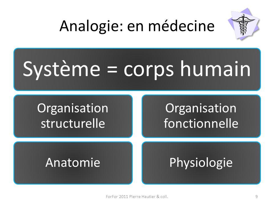 Analogie: en médecine ForFor 2011 Pierre Hautier & coll.