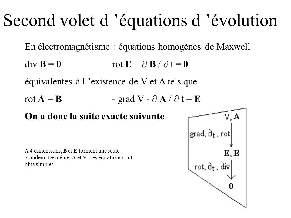 Second volet d 'équations d 'évolution