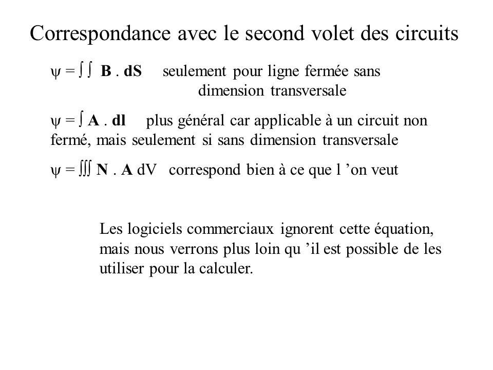 Correspondance avec le second volet des circuits