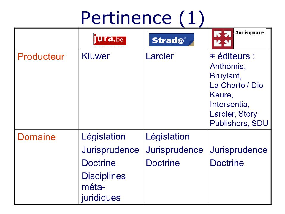 Pertinence (1) Producteur Domaine Kluwer Larcier