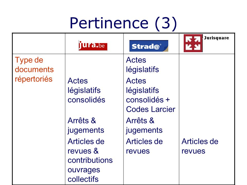 Pertinence (3) Type de documents répertoriés