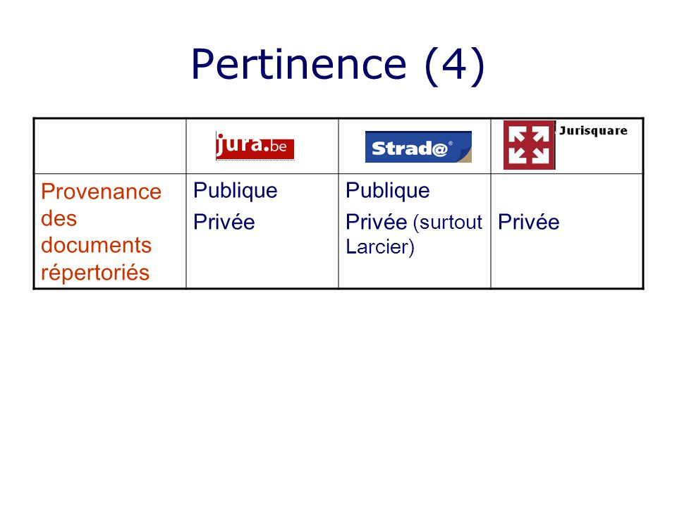 Pertinence (4) Provenance des documents répertoriés Publique Privée