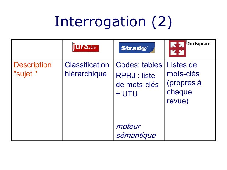Interrogation (2) Description sujet Classification hiérarchique