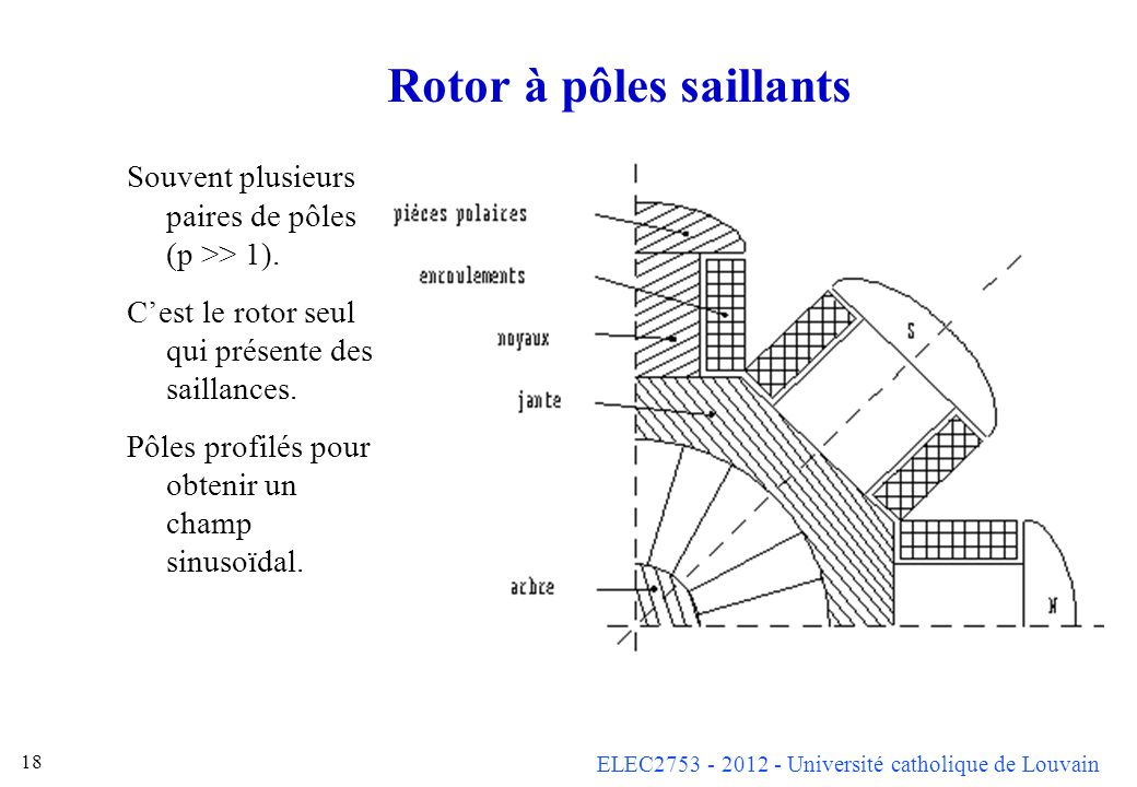 Rotor à pôles saillants