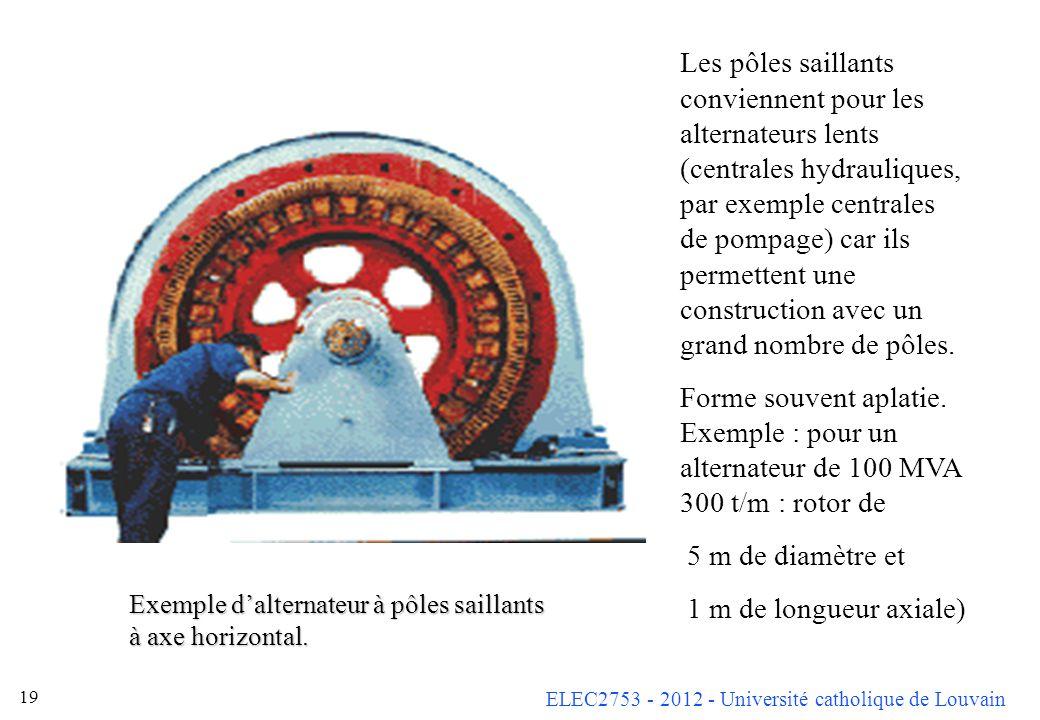 Les pôles saillants conviennent pour les alternateurs lents (centrales hydrauliques, par exemple centrales de pompage) car ils permettent une construction avec un grand nombre de pôles.