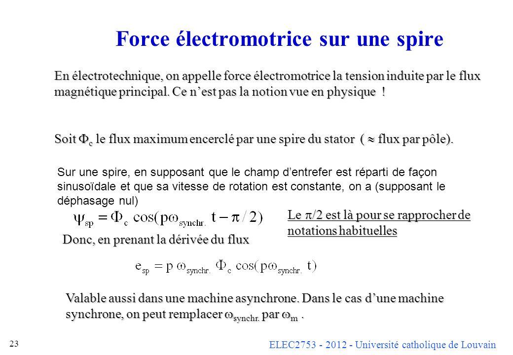 Force électromotrice sur une spire