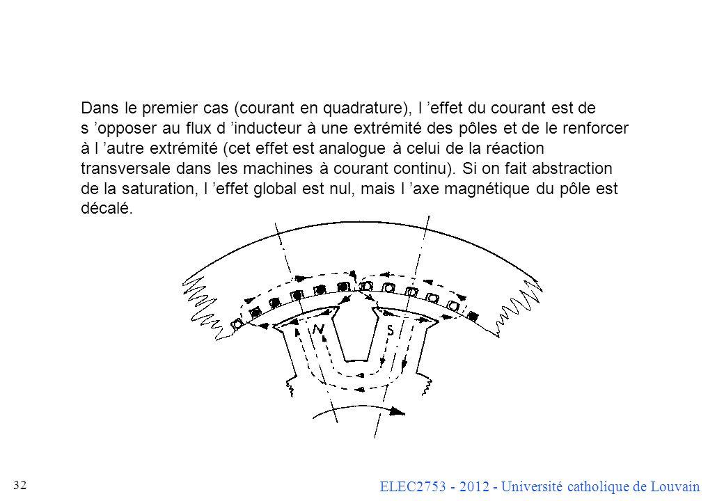 Dans le premier cas (courant en quadrature), l 'effet du courant est de s 'opposer au flux d 'inducteur à une extrémité des pôles et de le renforcer à l 'autre extrémité (cet effet est analogue à celui de la réaction transversale dans les machines à courant continu).