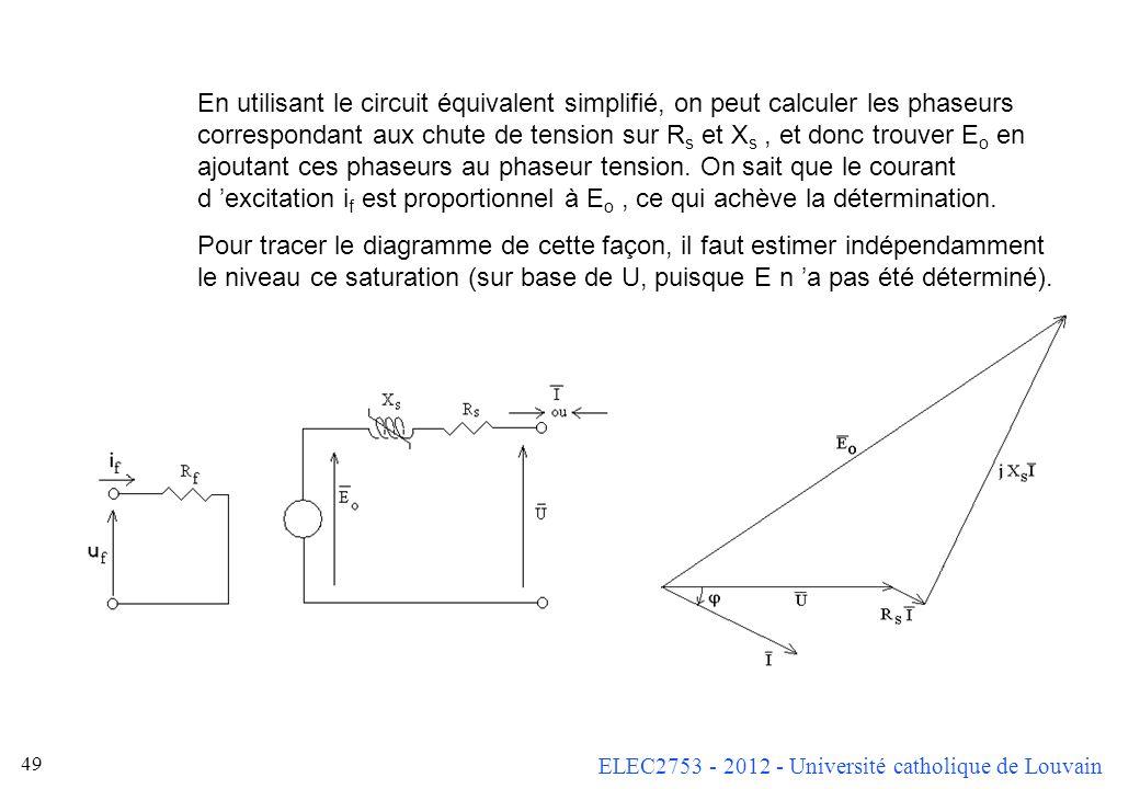 En utilisant le circuit équivalent simplifié, on peut calculer les phaseurs correspondant aux chute de tension sur Rs et Xs , et donc trouver Eo en ajoutant ces phaseurs au phaseur tension. On sait que le courant d 'excitation if est proportionnel à Eo , ce qui achève la détermination.